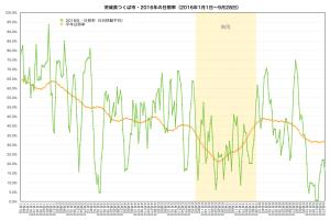 2016年日照率(9/28まで)