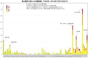 強い地震の回数グラフ(年別・震度別)