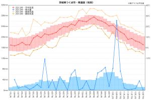 2013年雨温図(つくば市)