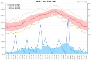 2014年雨温図(つくば市)