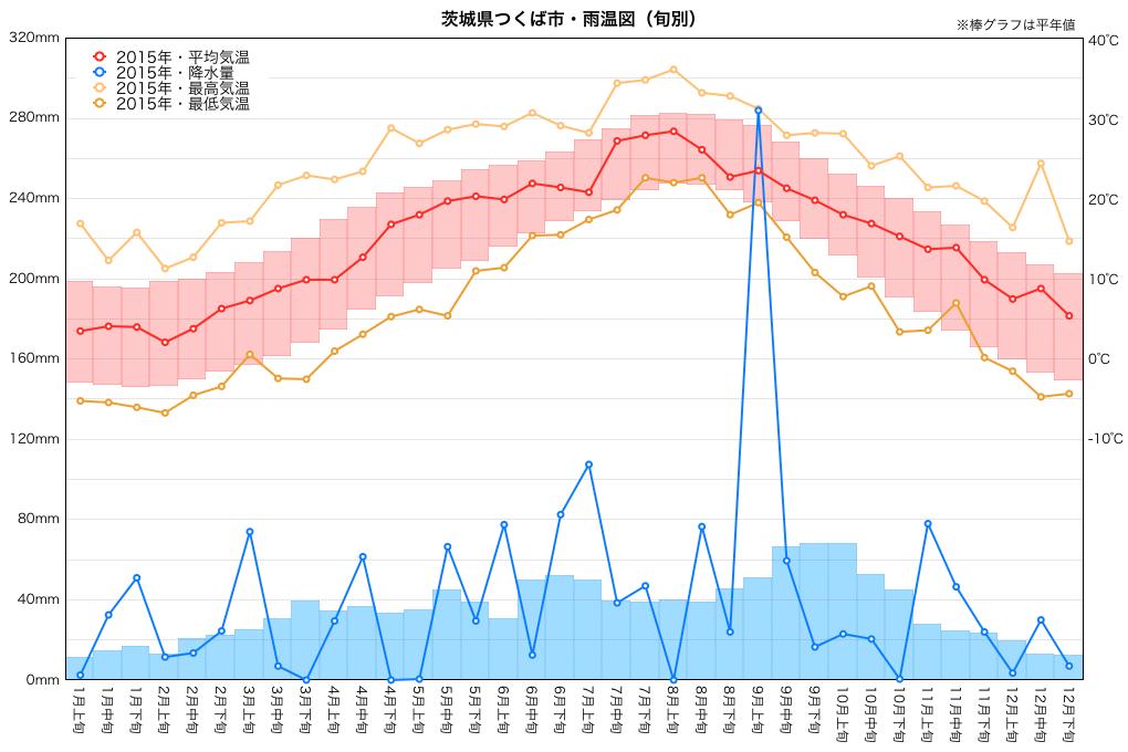 2015年雨温図(つくば市)