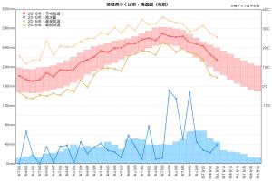 2016年雨温図(つくば市/10月まで)