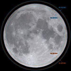 満月視直径の変化
