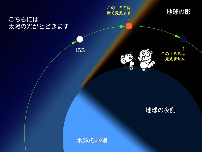 夕日色ISSの解説図