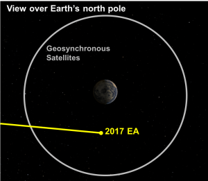 小惑星2017EA地球接近