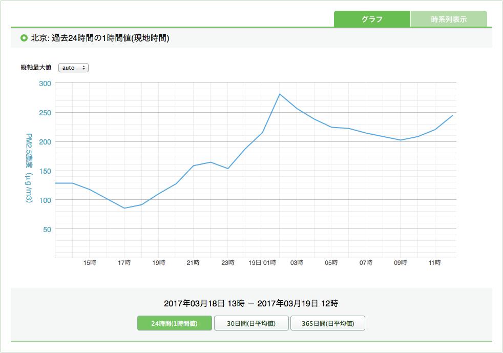 20170319北京・PM2.5濃度(24時間)