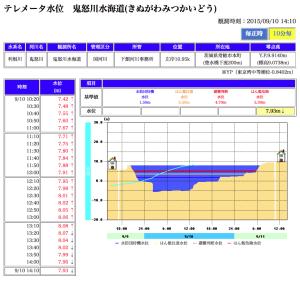 20150910鬼怒川水位
