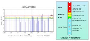 ロックハンプトンにおける高水位記録