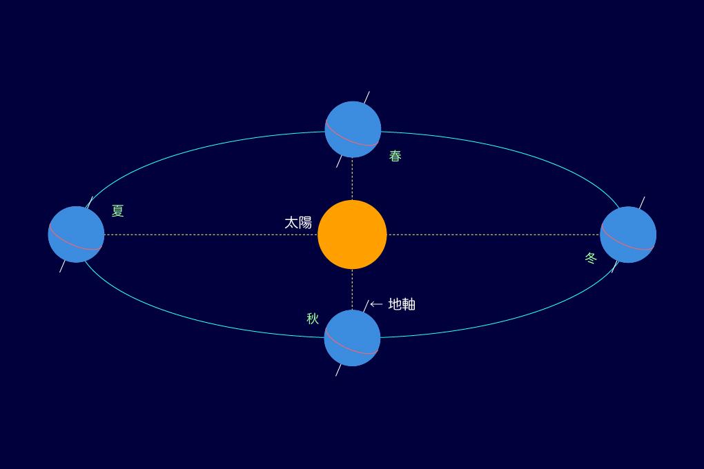 赤道面と軌道面