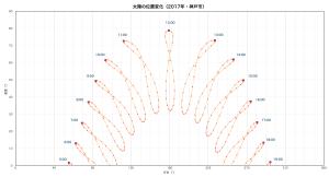 太陽の位置変化(神戸市)