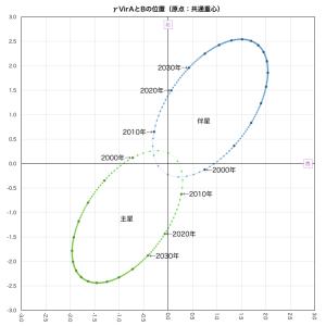 ポリマ軌道図(共通重心原点)