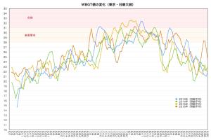WBGTグラフ1