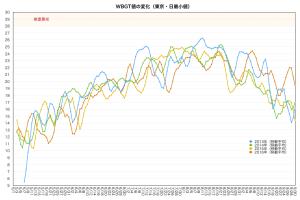 WBGTグラフ2
