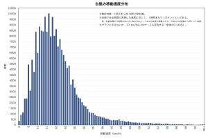 台風の移動速度分布