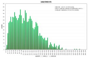 台風の寿命分布