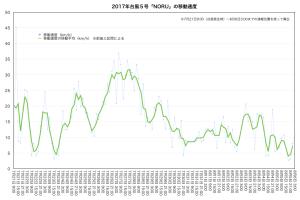 2017年台風5号移動速度(170806-0300時点)