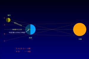 月食説明図