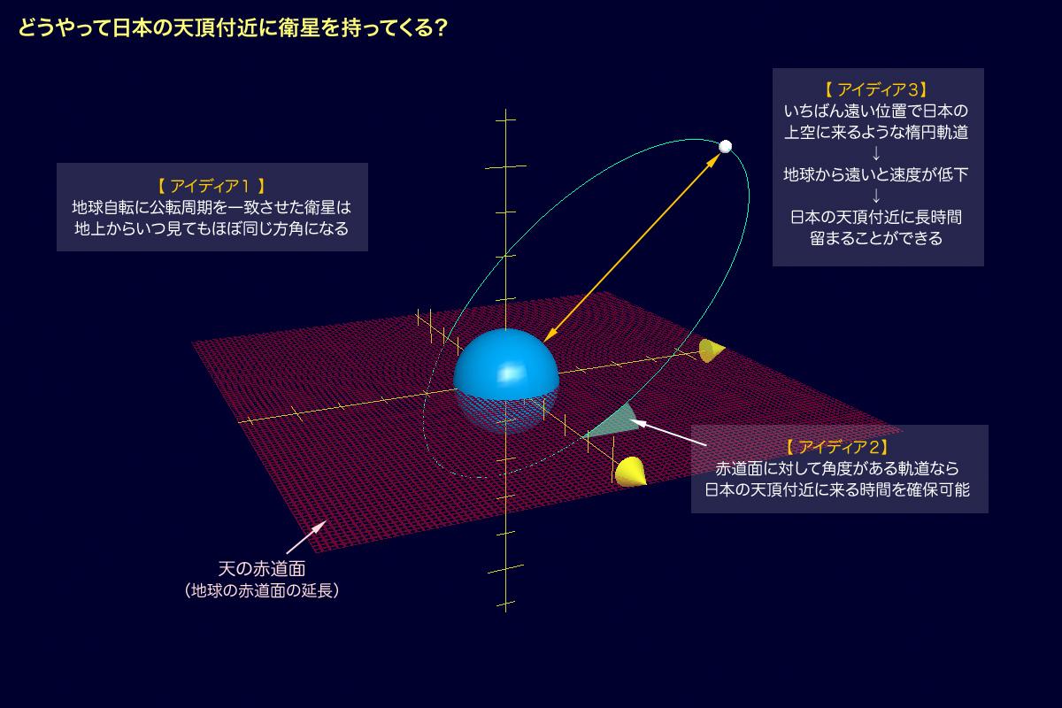 準天頂衛星を考える2