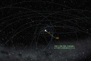 太陽系天体の軌道