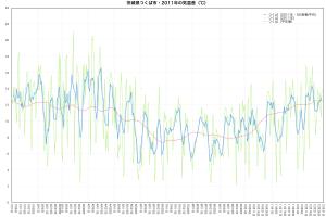 2011年つくば市・気温差の推移