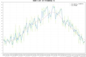2011年つくば市・最高気温の推移