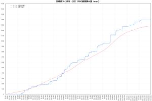 2011年つくば市・積算降水量の推移