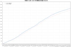 2011年つくば市・積算全天日射量の推移