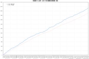2011年つくば市・積算日照時間の推移
