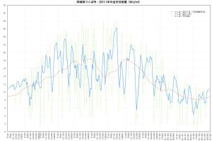 2011年つくば市・全天日射量の推移