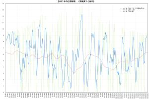 2011年つくば市・日照時間の推移