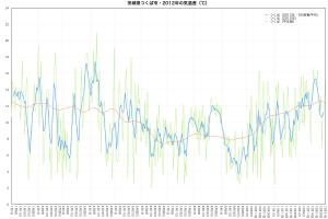2012年つくば市・気温差の推移