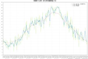 2012年つくば市・最高気温の推移