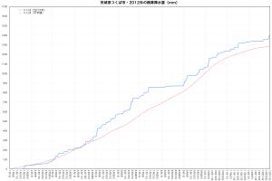 2012年つくば市・積算降水量の推移