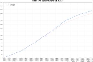 2012年つくば市・積算全天日射量の推移
