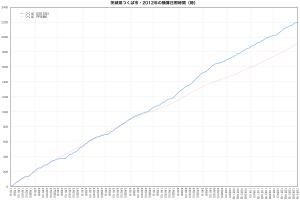 2012年つくば市・積算日照時間の推移
