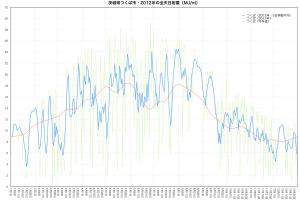 2012年つくば市・全天日射量の推移