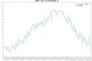 2012年つくば市・平均気温の推移