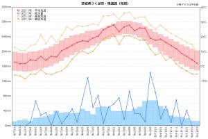 2011年雨温図(つくば市)