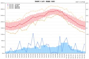 2012年雨温図(つくば市)