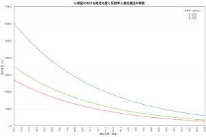 小惑星の絶対光度・反射率・直径(15-20等)