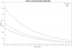小惑星の絶対光度・反射率・直径(20-25等)