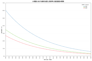 小惑星の絶対光度・反射率・直径(25-30等)