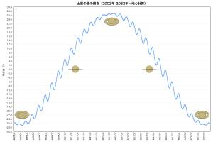 土星の環の傾き・30年間