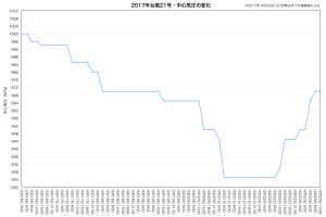 2017年台風21号・中心気圧の変化(速報値)