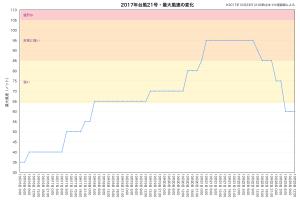 2017年台風21号・最大風速の変化(速報値)