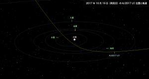 A/2017 U1星図1