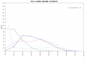天気出現率と日数・金沢