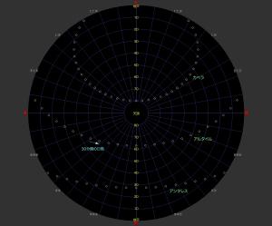 1等星の日周