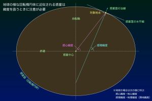 回転楕円体の緯度