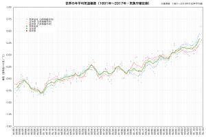 世界の年平均気温偏差(1891-2017年確定値)